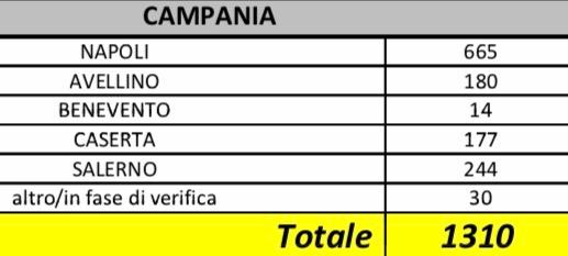 Covid19: 80.539 positivi in Italia, 8.215 morti,  I dati per regione  e il punto sulla Campania